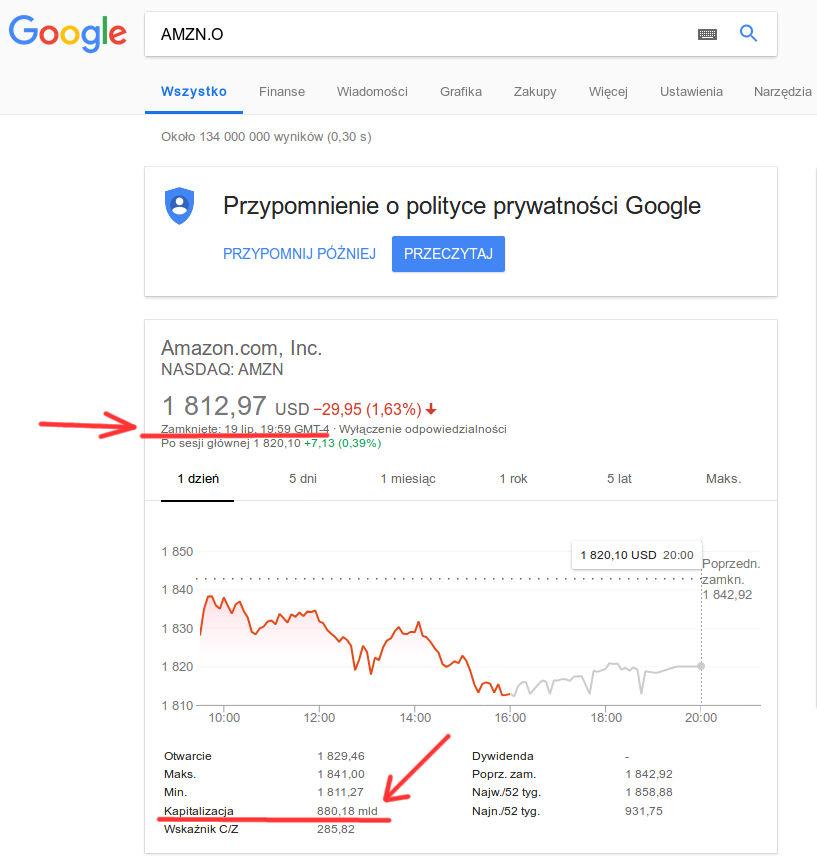 Wartość akcji AMZN (czyli Amazon) na giełdzie