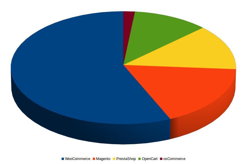 Wykres popularności OpenSource platform do sklepów internetowyych 2019
