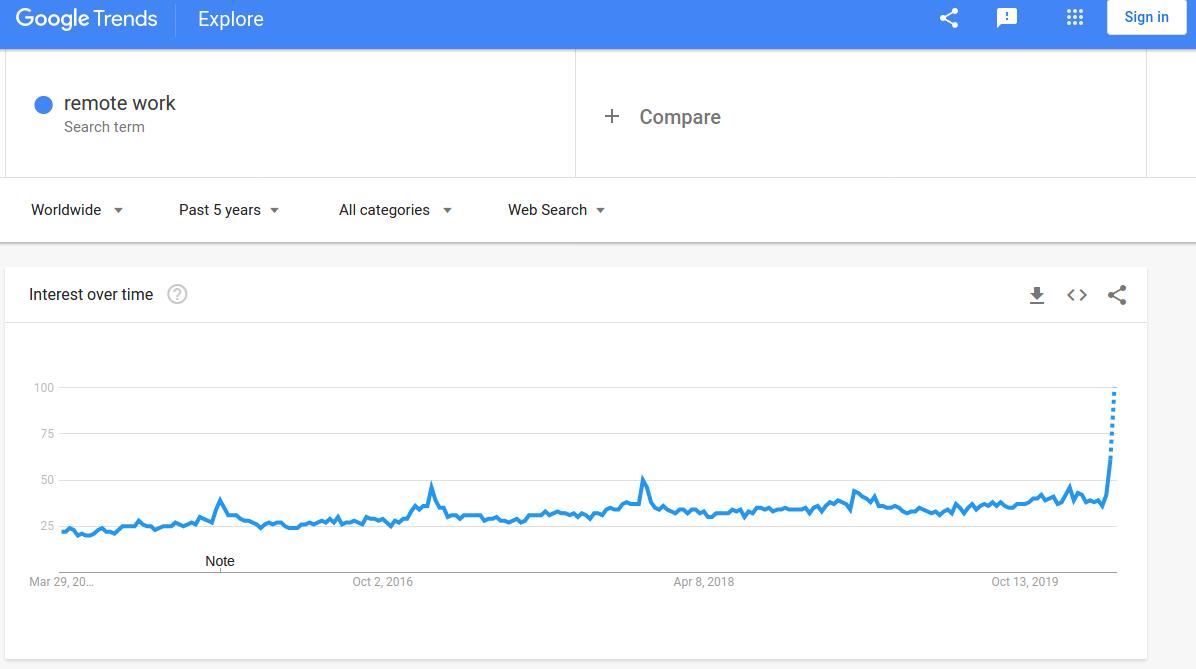 Wykres popularności wyrazu Praca zdalna