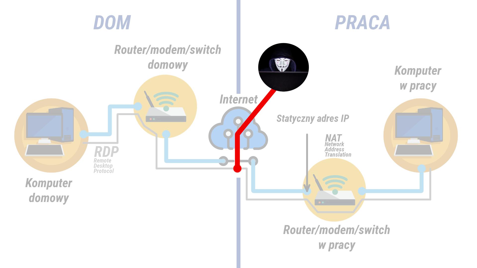 Atak hackerski na połączenie RDP
