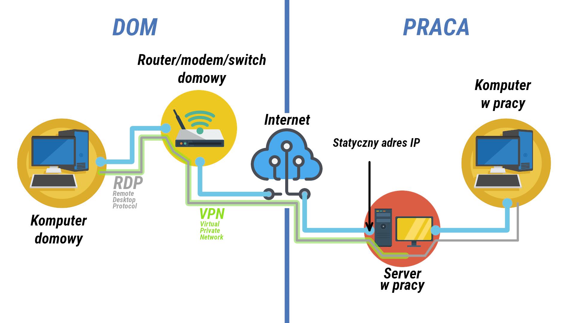 Połączenie zdalne przez VPN oraz RDP