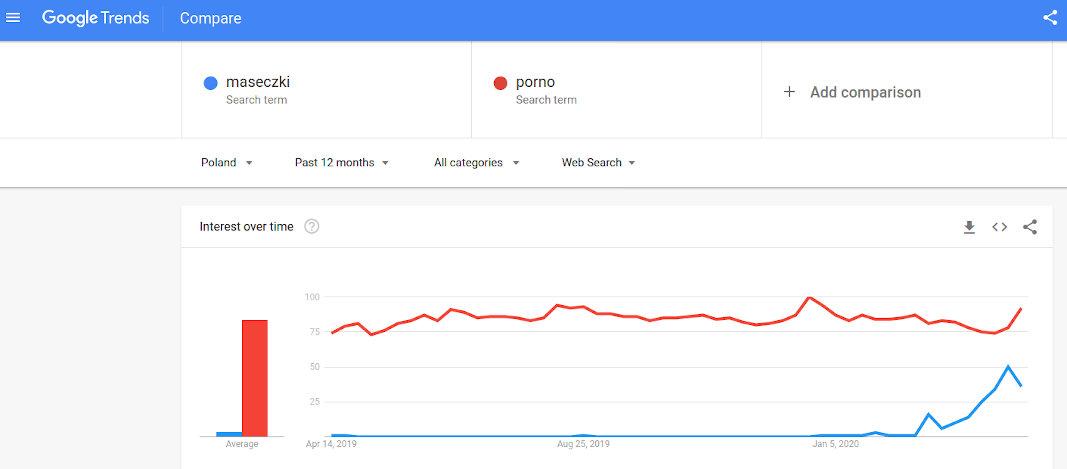 Popularne trendy rynkowe