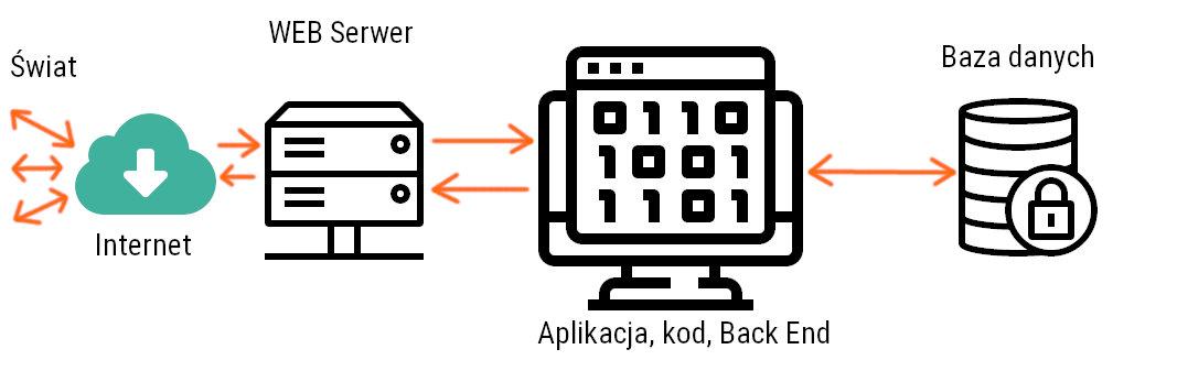 Architektura Back End aplikacji internetowej