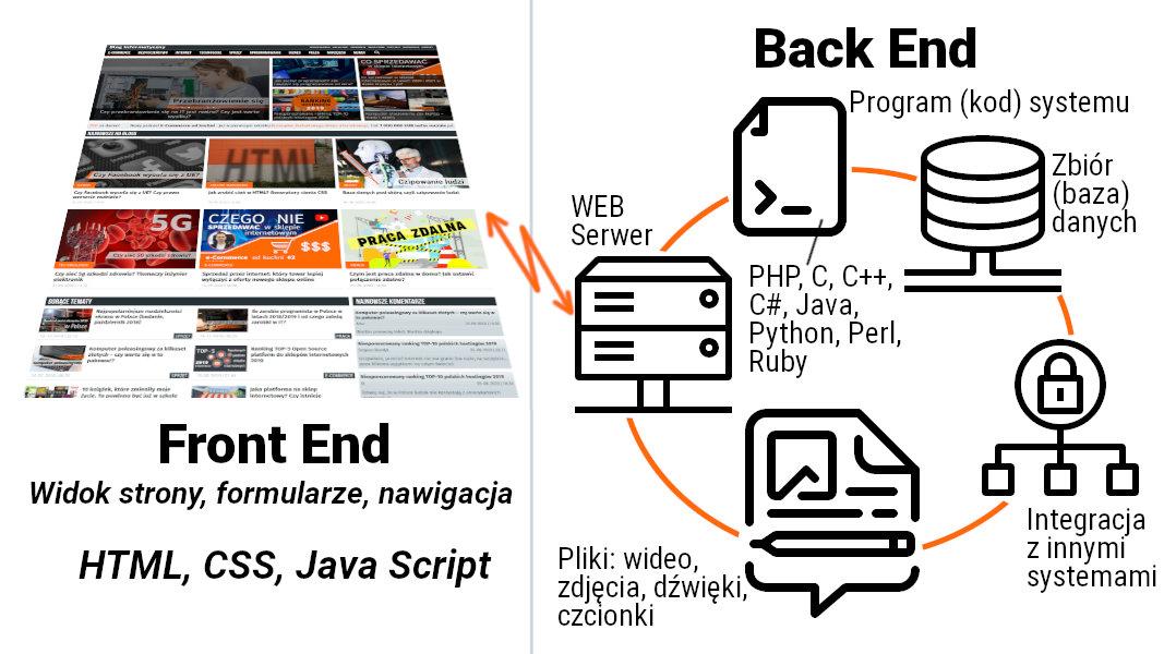 Typowa architektura aplikacji internetowej