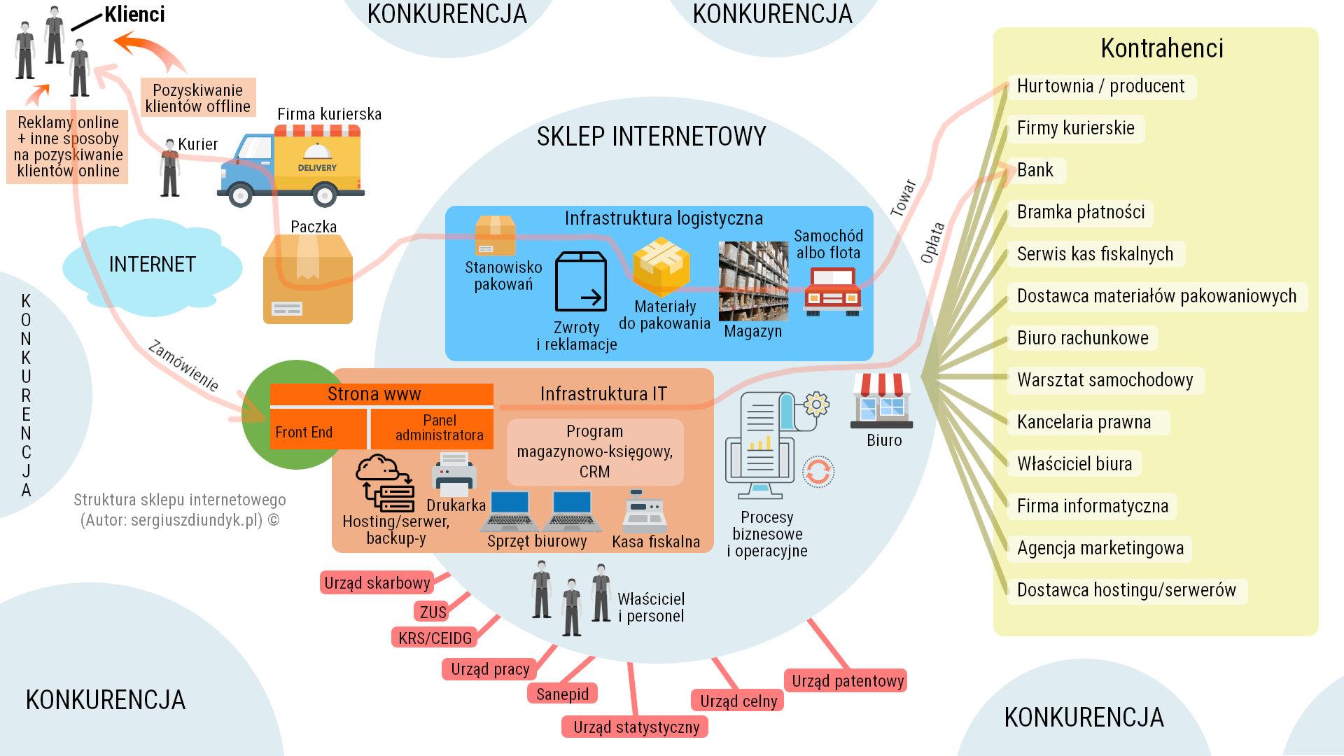 Struktura sklepu internetowego