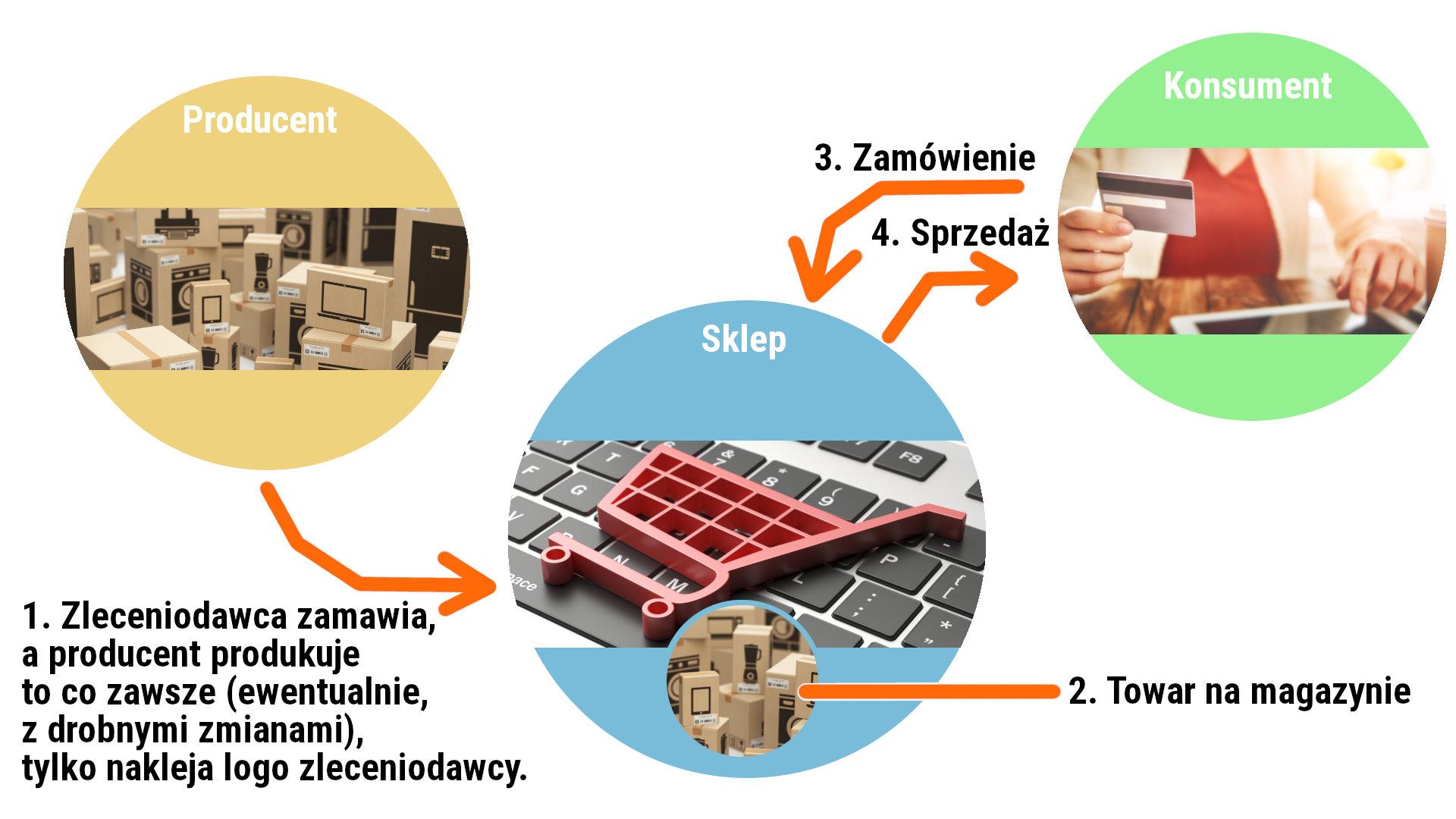 Przepływ towaru przy kontraktowej produkcji