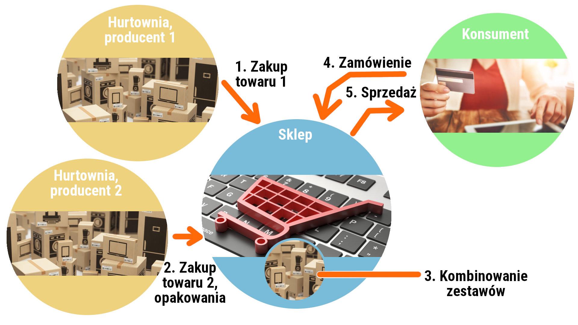 Przepływ towaru przy kombinowaniu z zestawami
