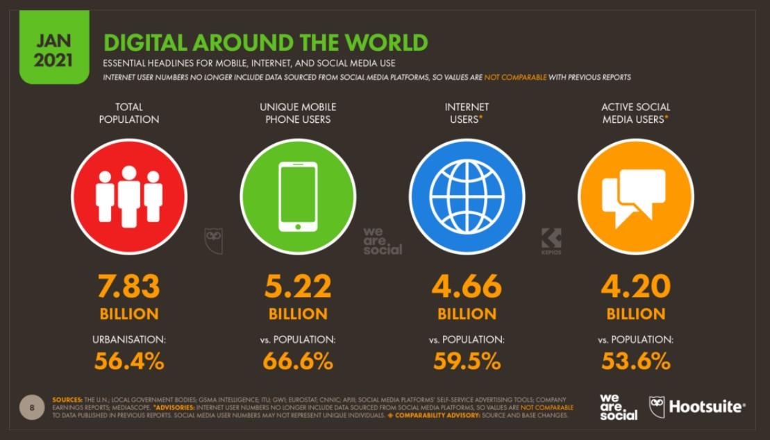 Raport zaangażowania internautów styczeń 2021
