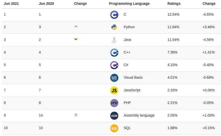 Ranking najpopularniejszych języków programowania 2021